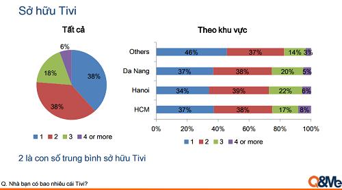 Khoảng 60% gia đình sở hữu 2 chiếc tivi trở lên.