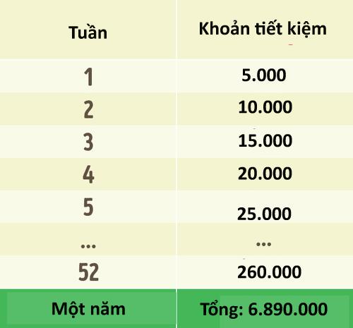 3 mẹo giúp người tiêu hoang có thể tiết kiệm được nhiều tiền
