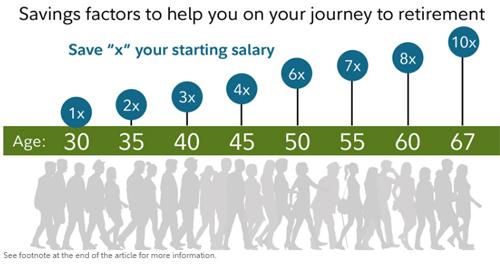 Bảng hướng dẫn mức tiết kiệm cho việc về hưucủacông ty dịch vụ tài chính Fidelity, căn cứ trên tuổi hiện tại của bạn. Theo đó, giả sử tổng thu nhập năm của bạn năm 30 tuổi là 100 triệu, thì năm 35 tuổi cần tiết kiệm được 200 triệu, năm 45 tuổi là 400 triệu, năm 50 tuổi là 600 triệu.