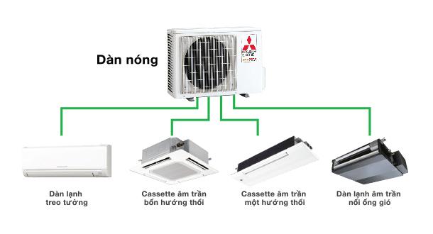 Chỉ cần một cục nóng, điều hòa multi có thể vận hành nhiều dàn lạnh cùng lúc.
