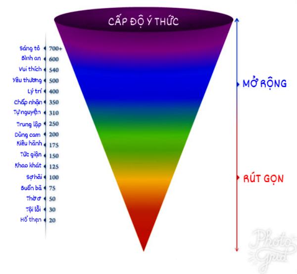 Biểu đồ mức độ cảm xúc do nhà tâm lý học David R. Hawkins nghiên cứu.
