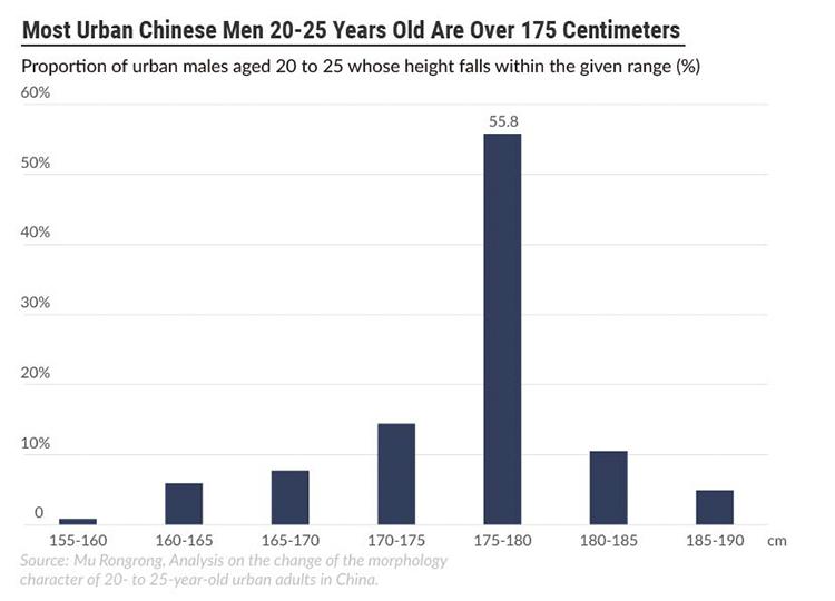 Gần 56% nam thanh niên thành thị Trung Quốc từ 20-25 tuổi cao từ 1m75-1m8. Ảnh: Sixth Tone