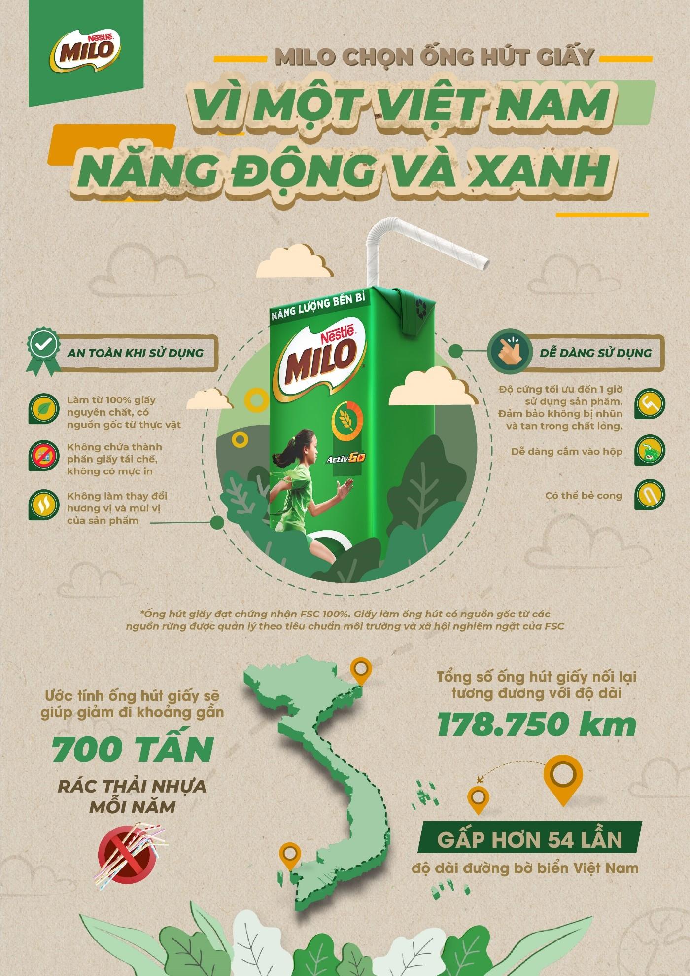Nestlé MILO ước tính việc đưa vào sử dụng ống hút giấy giúp giảm đi gần 700 tấn rác thải nhựa mỗi năm. Infographic: Nestlé MILO